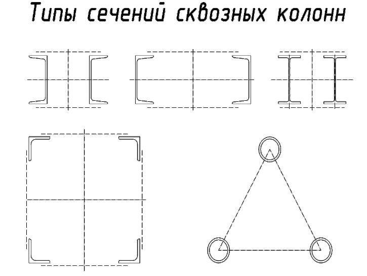 Типы сечений сквозных колонн 1
